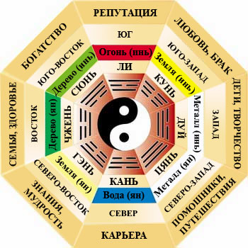 компас фэн шуй Каждая зона в